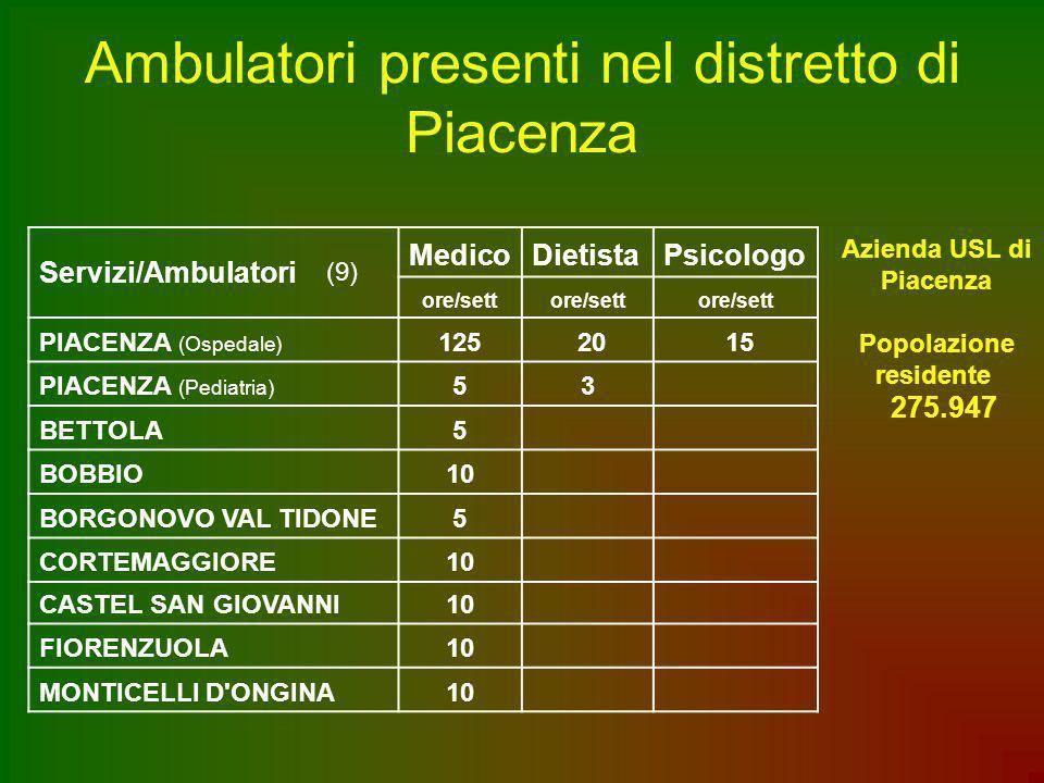 Ambulatori presenti nel distretto di Piacenza