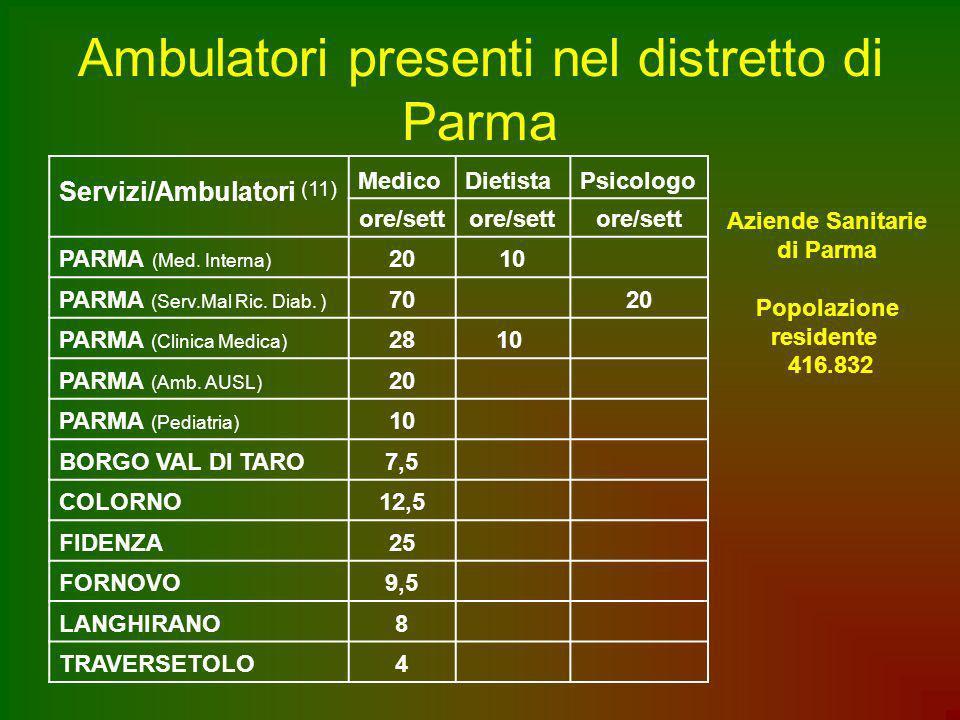 Ambulatori presenti nel distretto di Parma