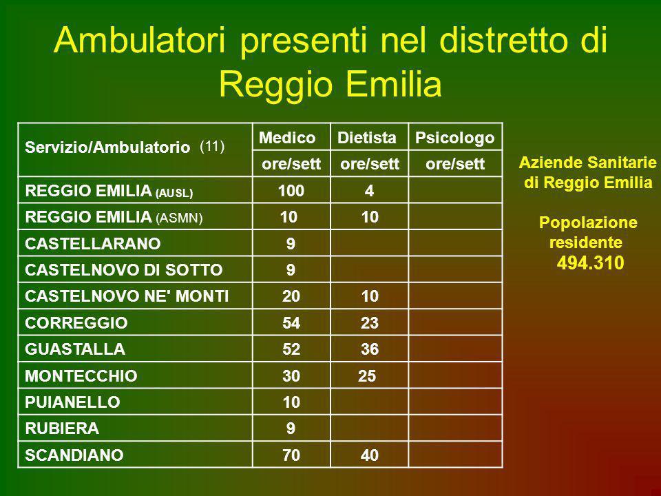 Ambulatori presenti nel distretto di Reggio Emilia