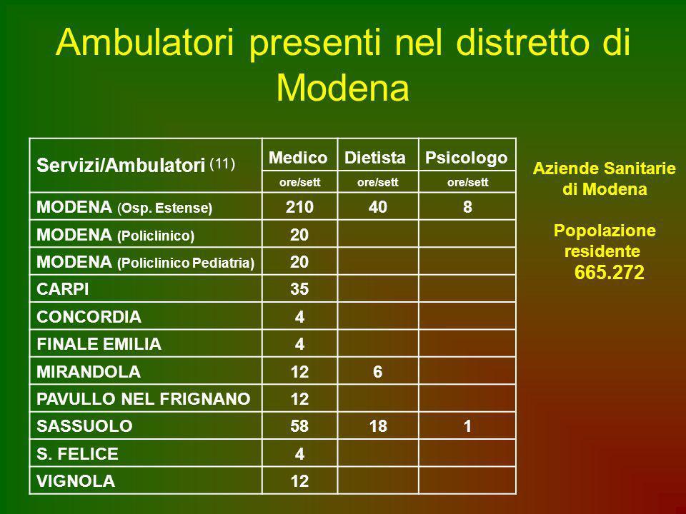 Ambulatori presenti nel distretto di Modena