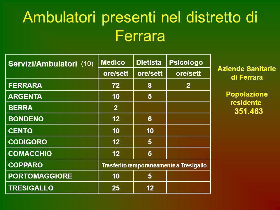 Ambulatori presenti nel distretto di Ferrara