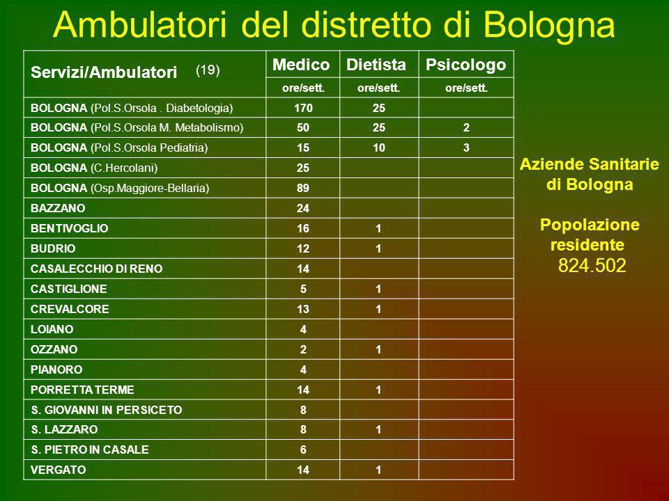 Ambulatori del distretto di Bologna
