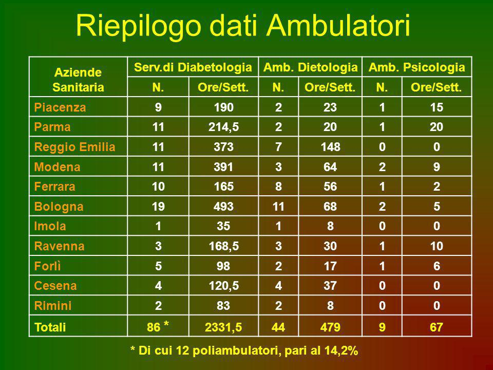 Riepilogo dati Ambulatori