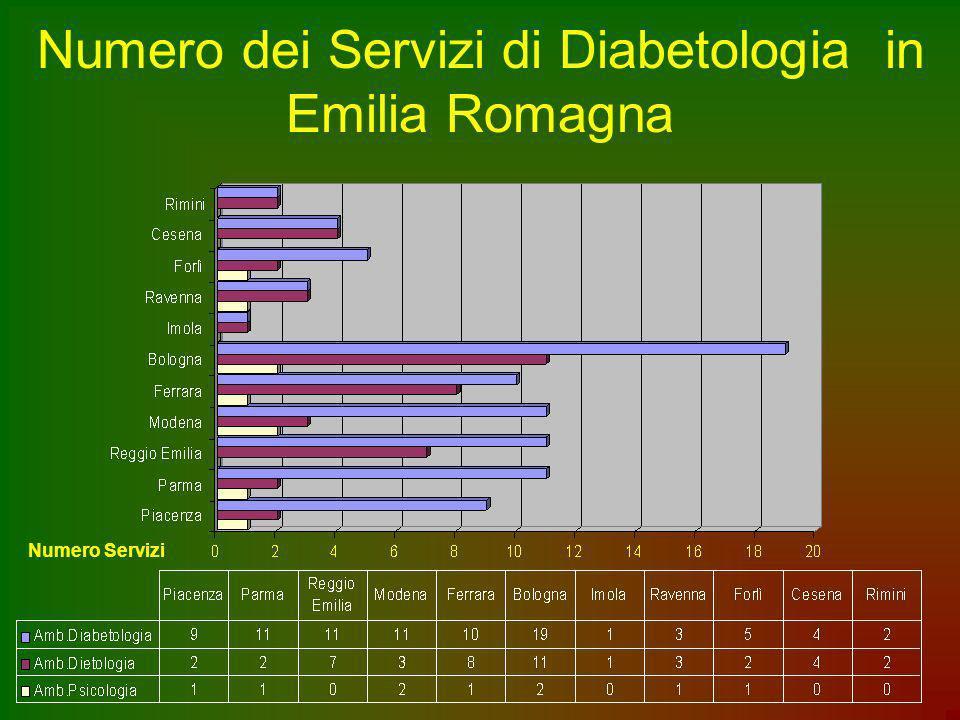 Numero dei Servizi di Diabetologia in Emilia Romagna