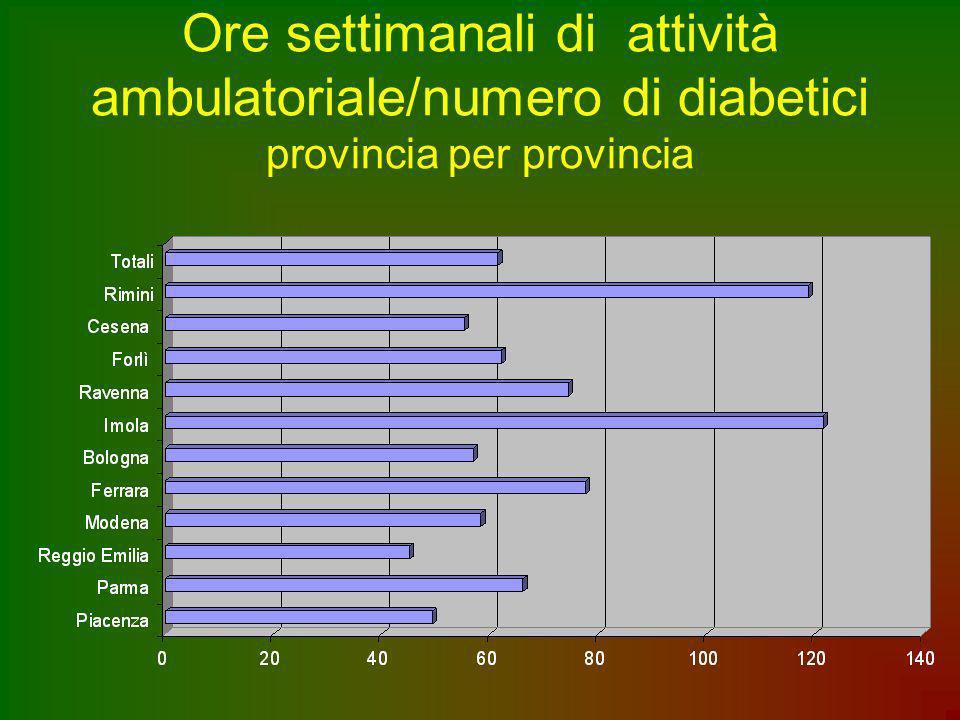 Ore settimanali di attività ambulatoriale/numero di diabetici provincia per provincia
