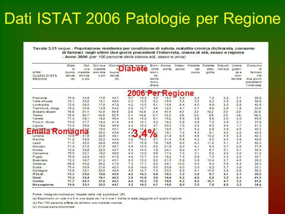 Dati ISTAT 2006 Patologie per Regione