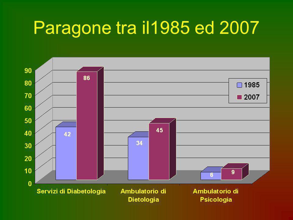 Paragone tra il1985 ed 2007