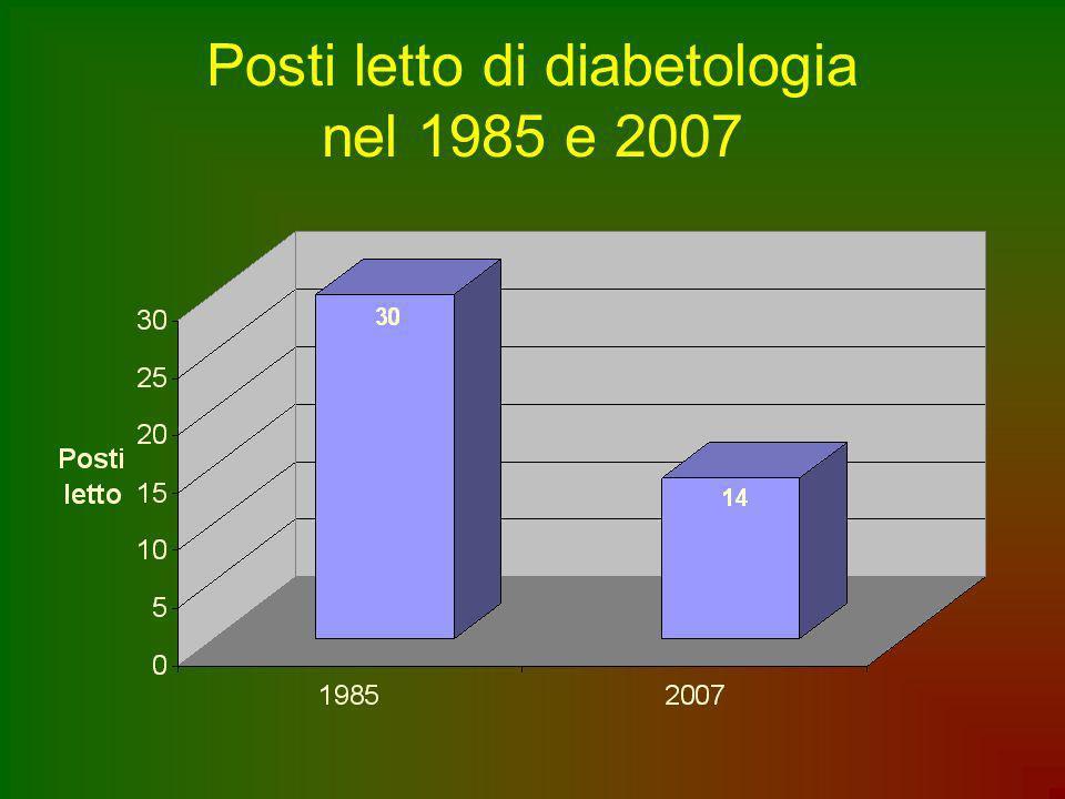 Posti letto di diabetologia nel 1985 e 2007