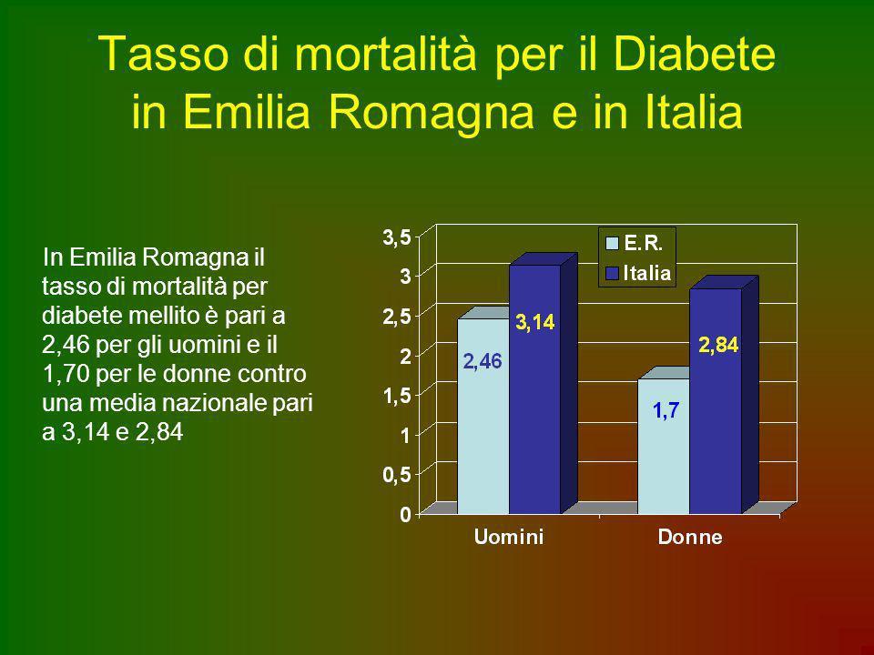 Tasso di mortalità per il Diabete in Emilia Romagna e in Italia