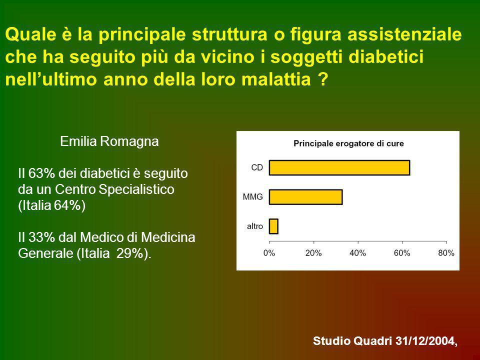 Quale è la principale struttura o figura assistenziale che ha seguito più da vicino i soggetti diabetici nell'ultimo anno della loro malattia
