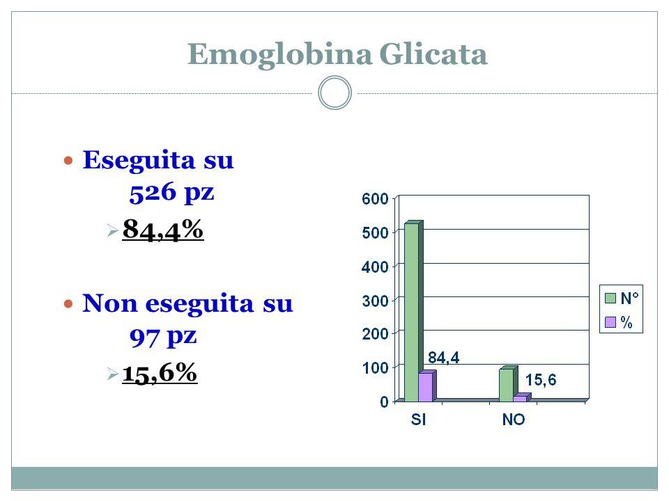 Emoglobina Glicata Eseguita su 526 pz 84,4% Non eseguita su 97 pz