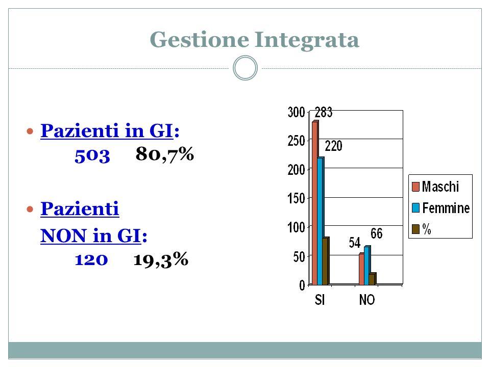 Gestione Integrata Pazienti in GI: 503 80,7% Pazienti
