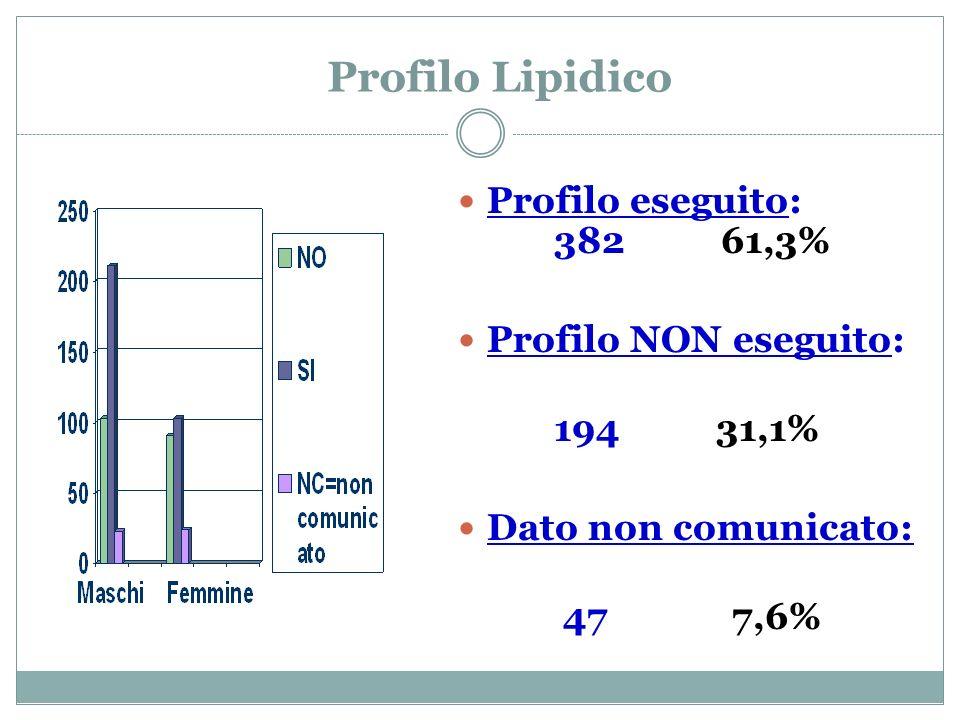 Profilo Lipidico Profilo eseguito: 382 61,3% Profilo NON eseguito: