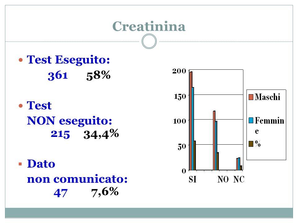 Creatinina Test Eseguito: 361 58% Test NON eseguito: 215 34,4% Dato