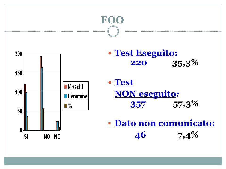 FOO Test Eseguito: 220 35,3% Test NON eseguito: 357 57,3%