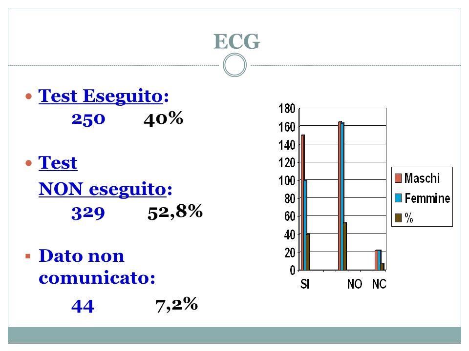 ECG Test Eseguito: 250 40% Test NON eseguito: 329 52,8%
