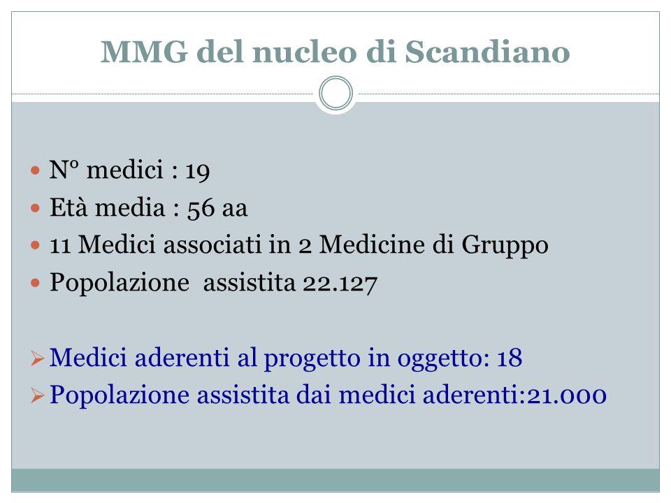 MMG del nucleo di Scandiano
