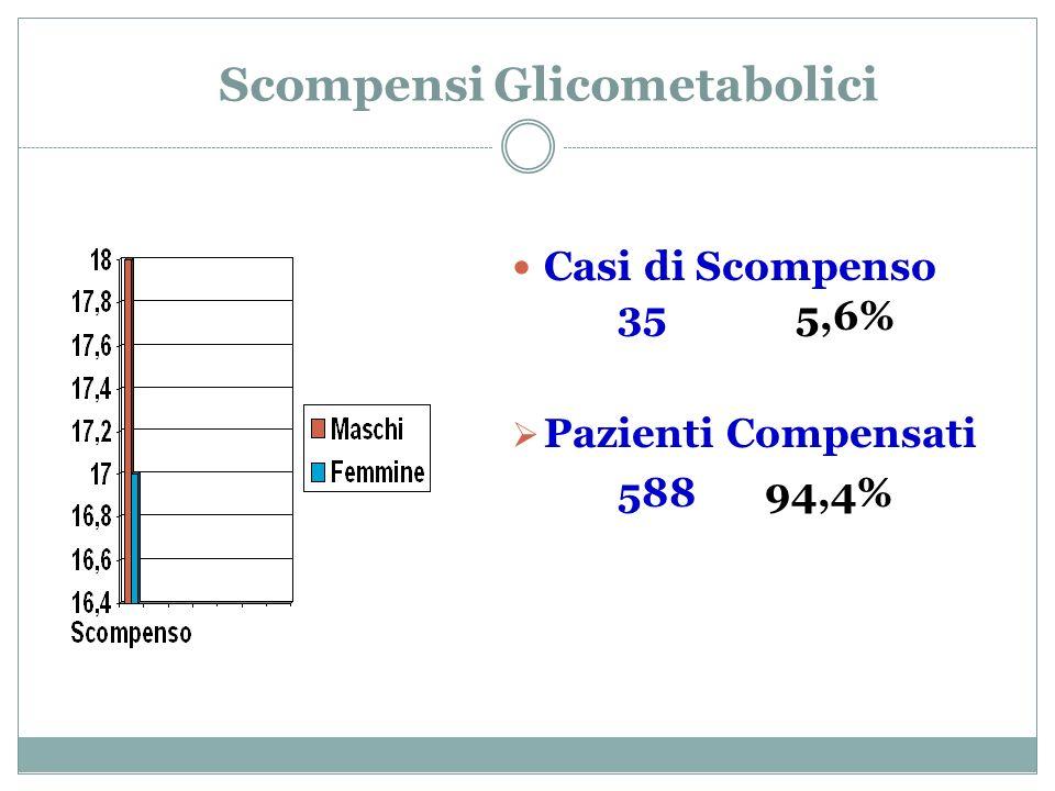 Scompensi Glicometabolici
