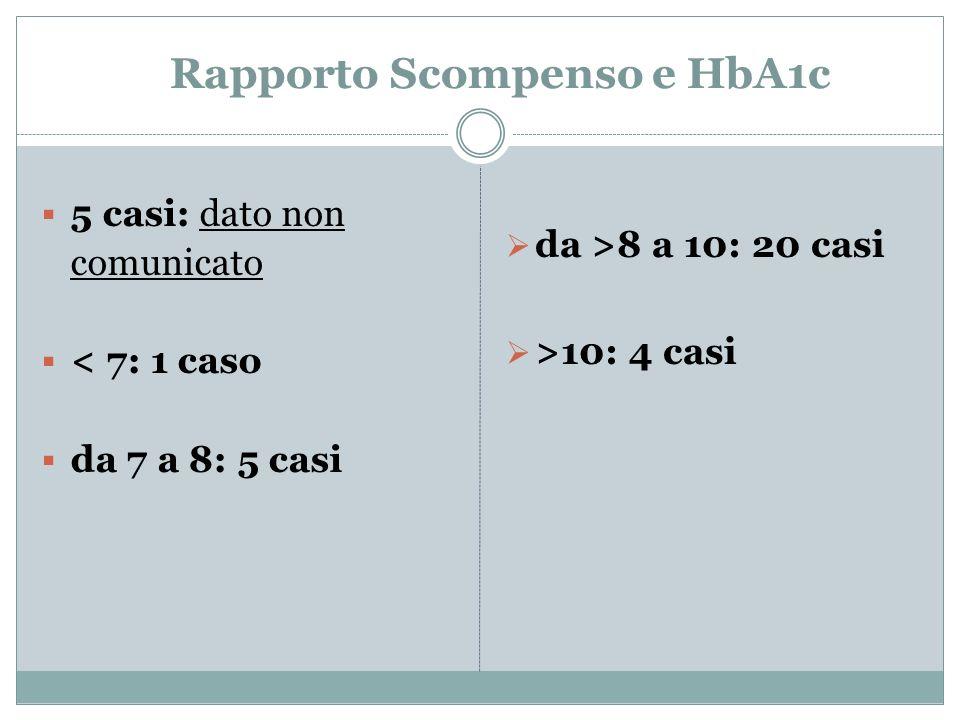 Rapporto Scompenso e HbA1c