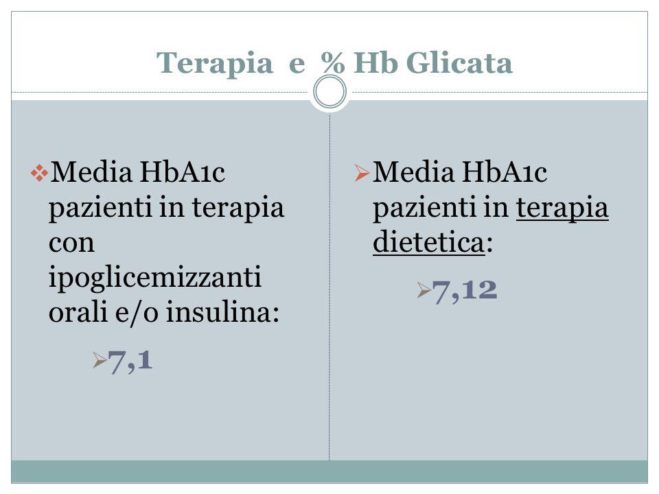 Terapia e % Hb Glicata Media HbA1c pazienti in terapia con ipoglicemizzanti orali e/o insulina: 7,1.