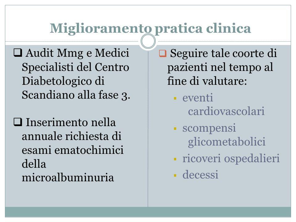 Miglioramento pratica clinica