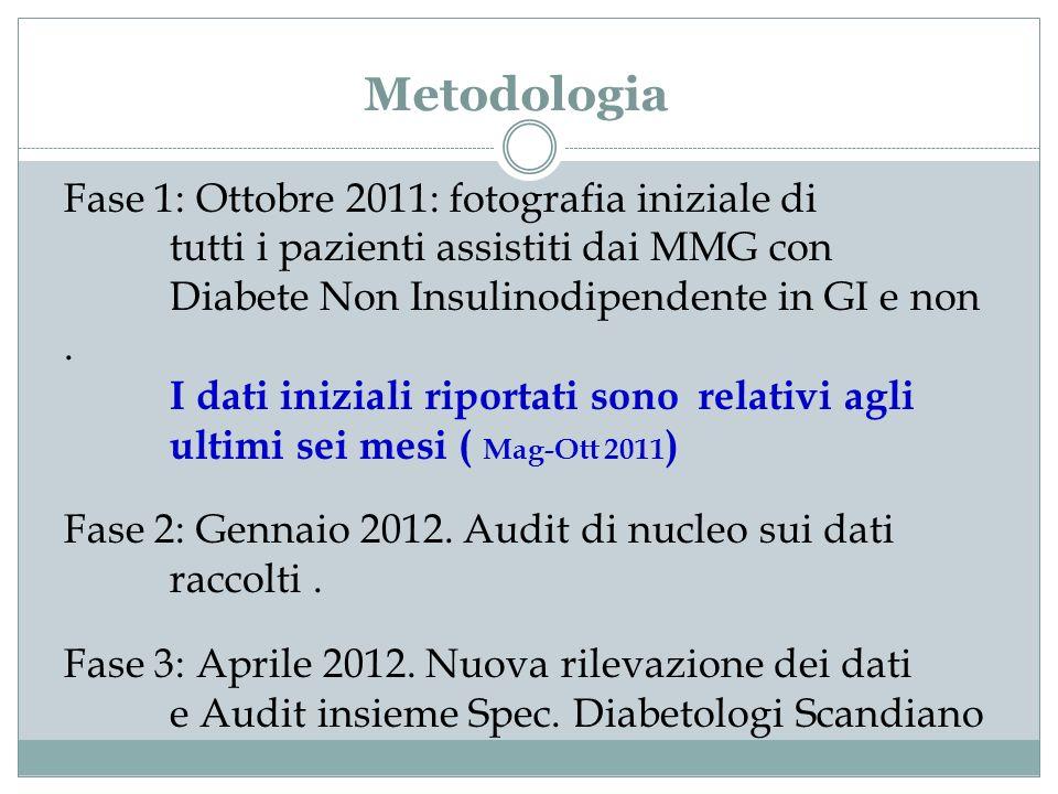 Metodologia Fase 1: Ottobre 2011: fotografia iniziale di tutti i pazienti assistiti dai MMG con Diabete Non Insulinodipendente in GI e non .