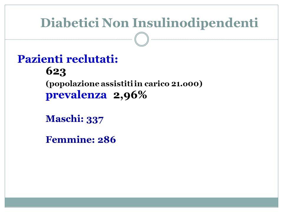 Diabetici Non Insulinodipendenti
