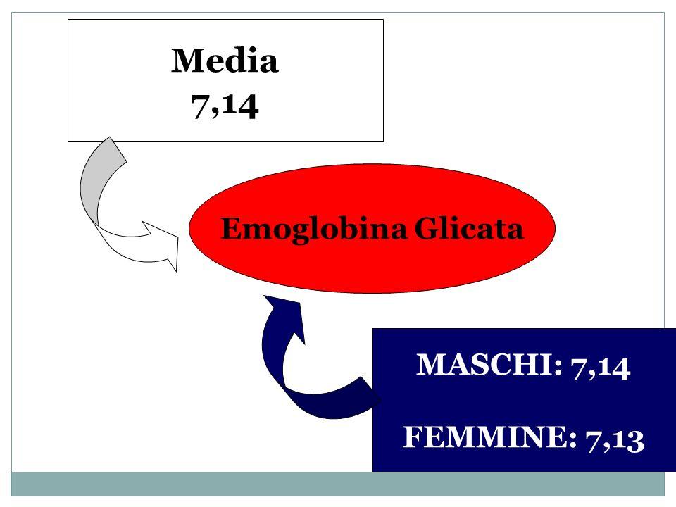 Media 7,14 Emoglobina Glicata MASCHI: 7,14 FEMMINE: 7,13