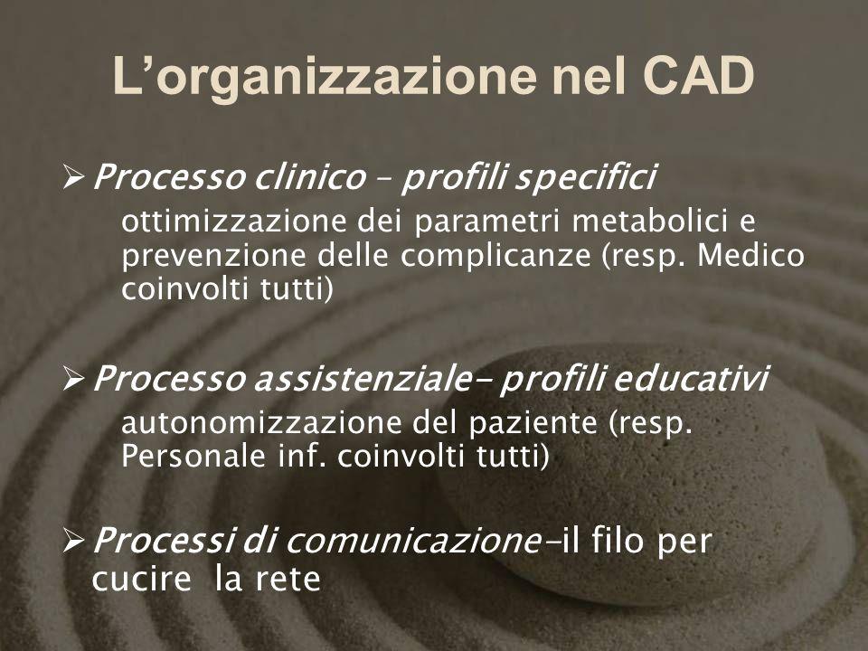 L'organizzazione nel CAD
