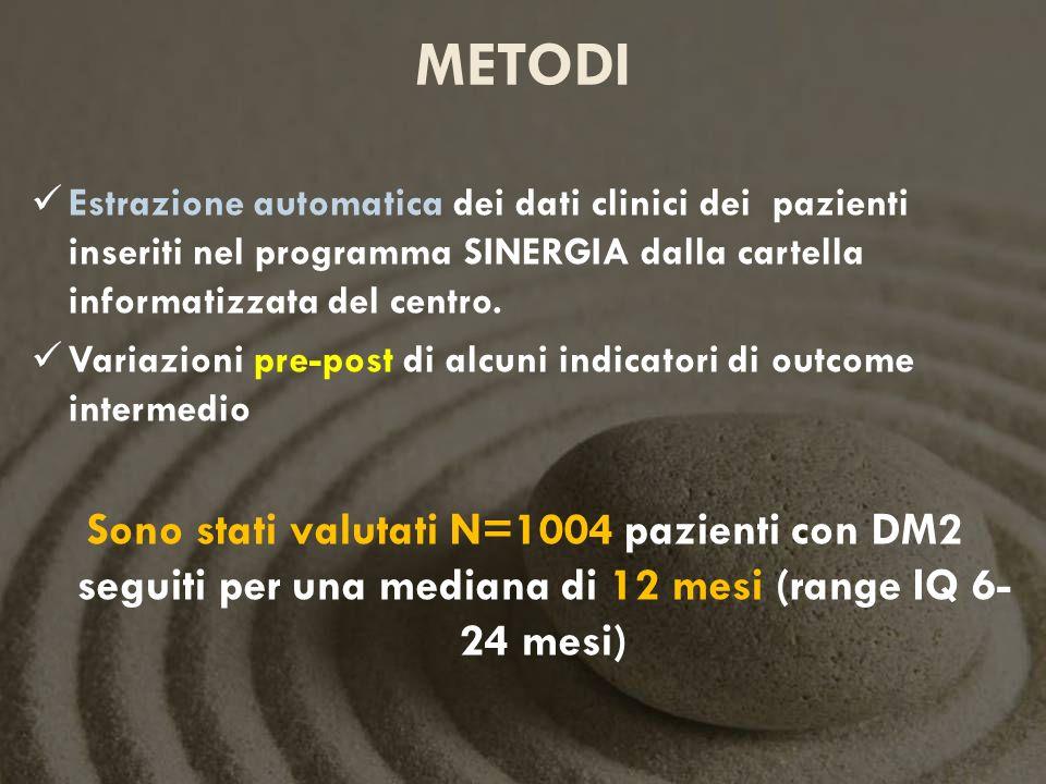 METODI Estrazione automatica dei dati clinici dei pazienti inseriti nel programma SINERGIA dalla cartella informatizzata del centro.