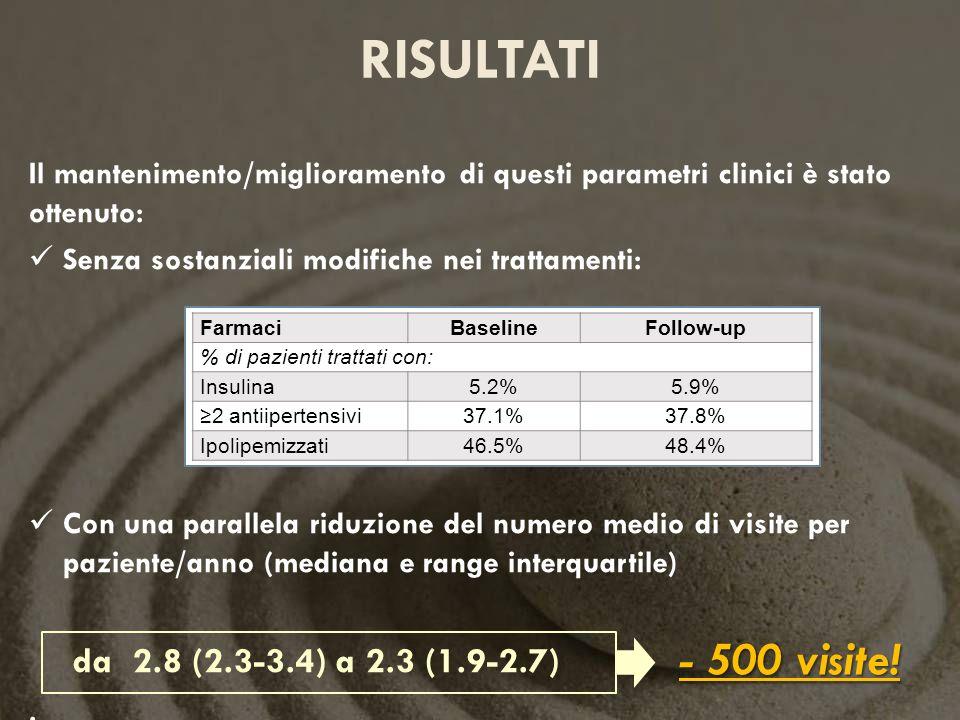 risultatiIl mantenimento/miglioramento di questi parametri clinici è stato ottenuto: Senza sostanziali modifiche nei trattamenti:
