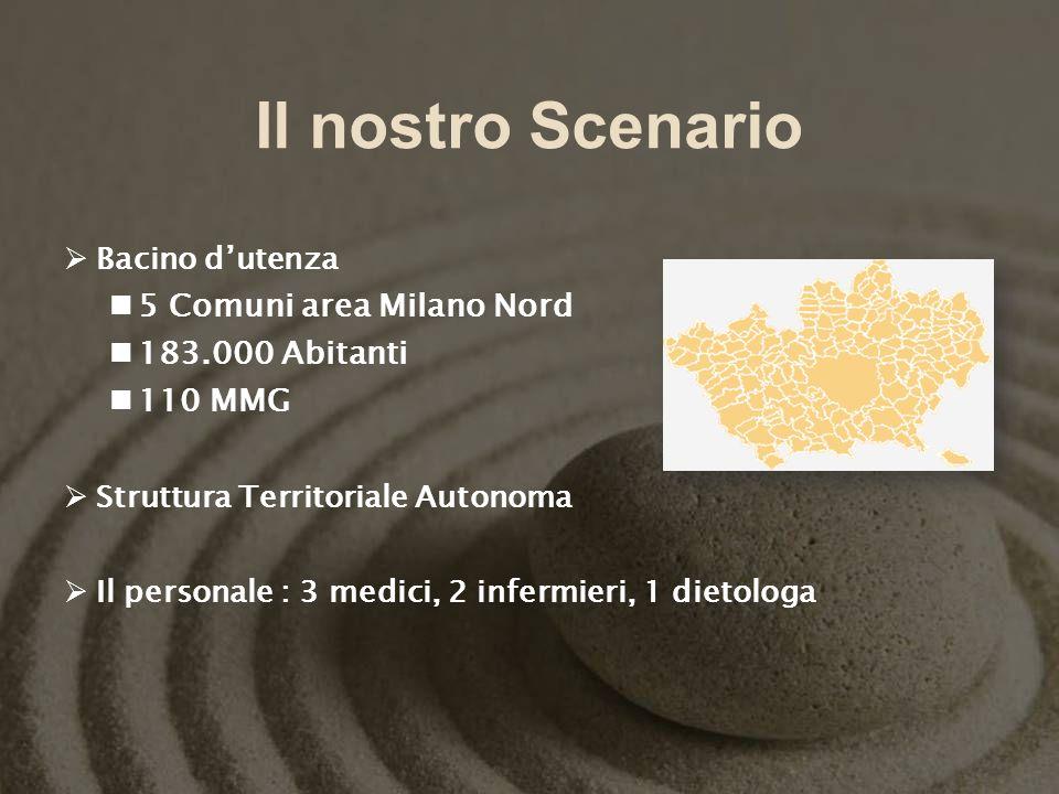 Il nostro Scenario 5 Comuni area Milano Nord 183.000 Abitanti 110 MMG
