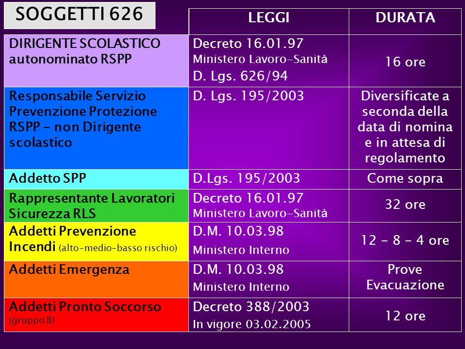 SOGGETTI 626 LEGGI DURATA DIRIGENTE SCOLASTICO autonominato RSPP