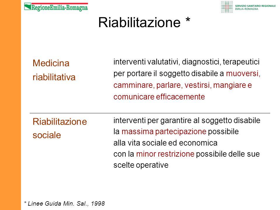 Riabilitazione * Medicina riabilitativa Riabilitazione sociale