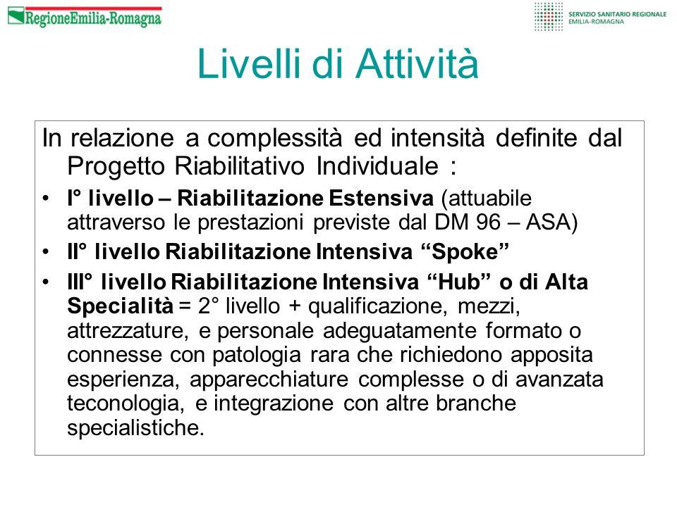 Livelli di Attività In relazione a complessità ed intensità definite dal Progetto Riabilitativo Individuale :