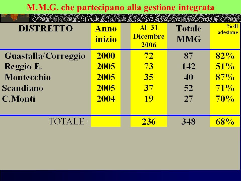 M.M.G. che partecipano alla gestione integrata