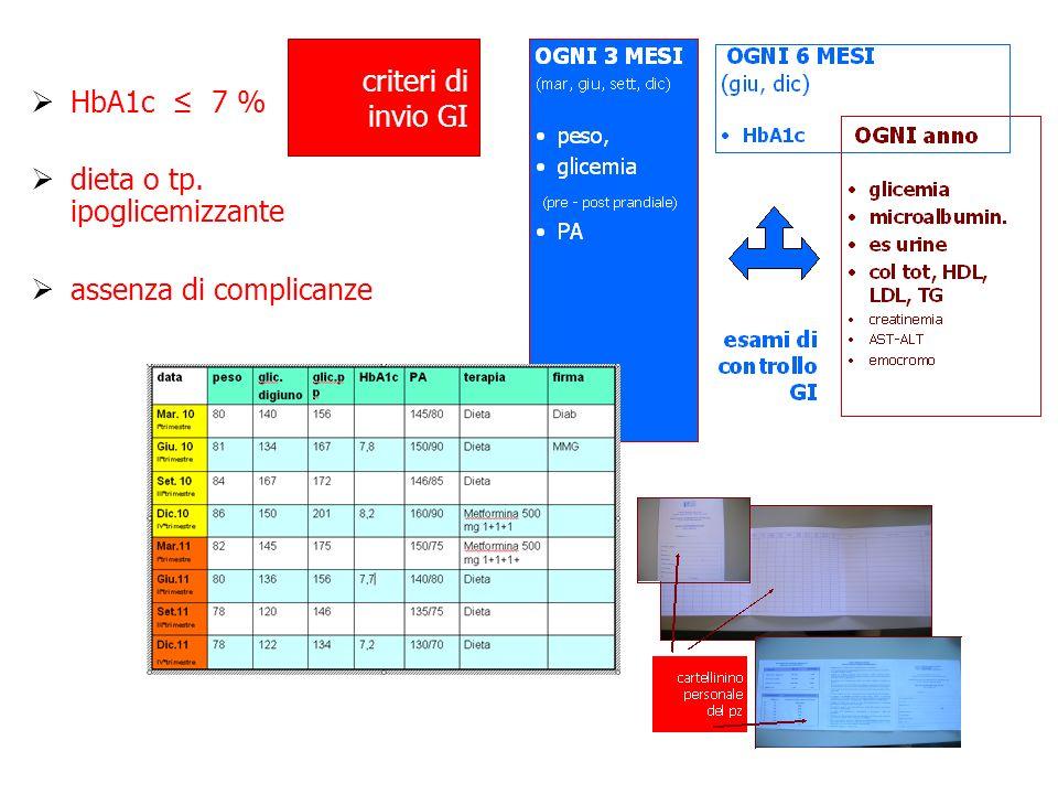 HbA1c ≤ 7 % dieta o tp. ipoglicemizzante assenza di complicanze criteri di invio GI