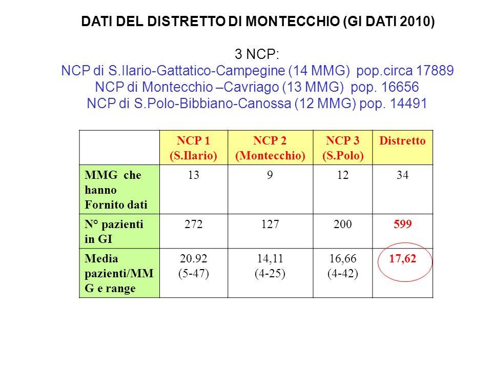 NCP di S.Ilario-Gattatico-Campegine (14 MMG) pop.circa 17889