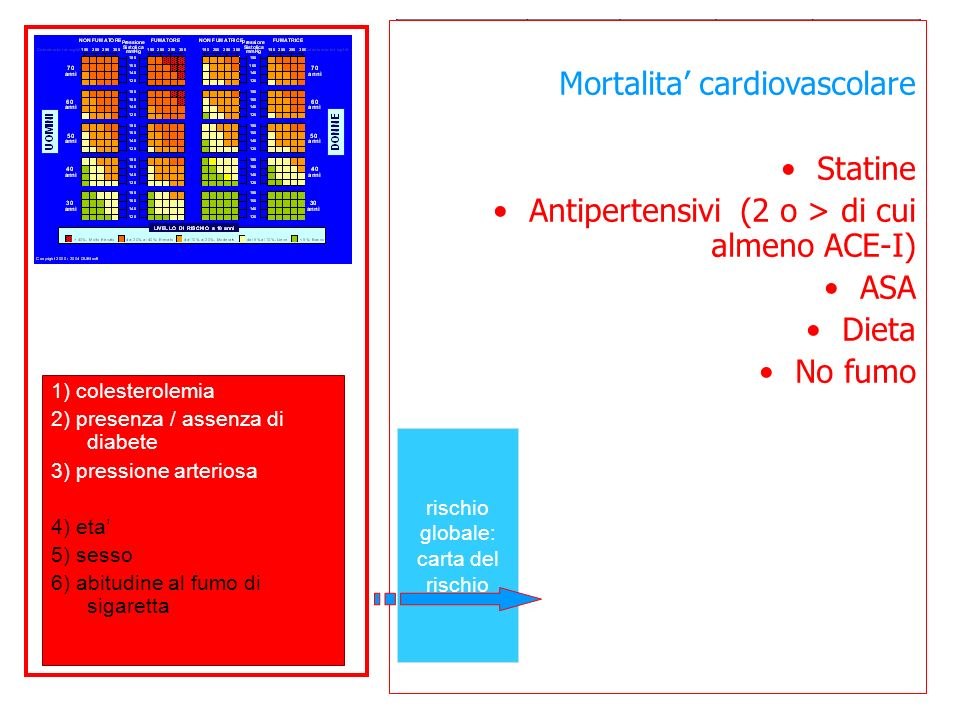Mortalita' cardiovascolare Statine
