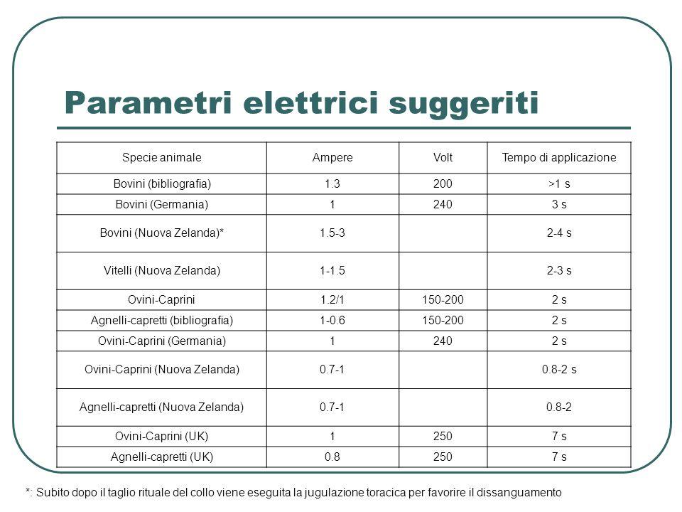 Parametri elettrici suggeriti