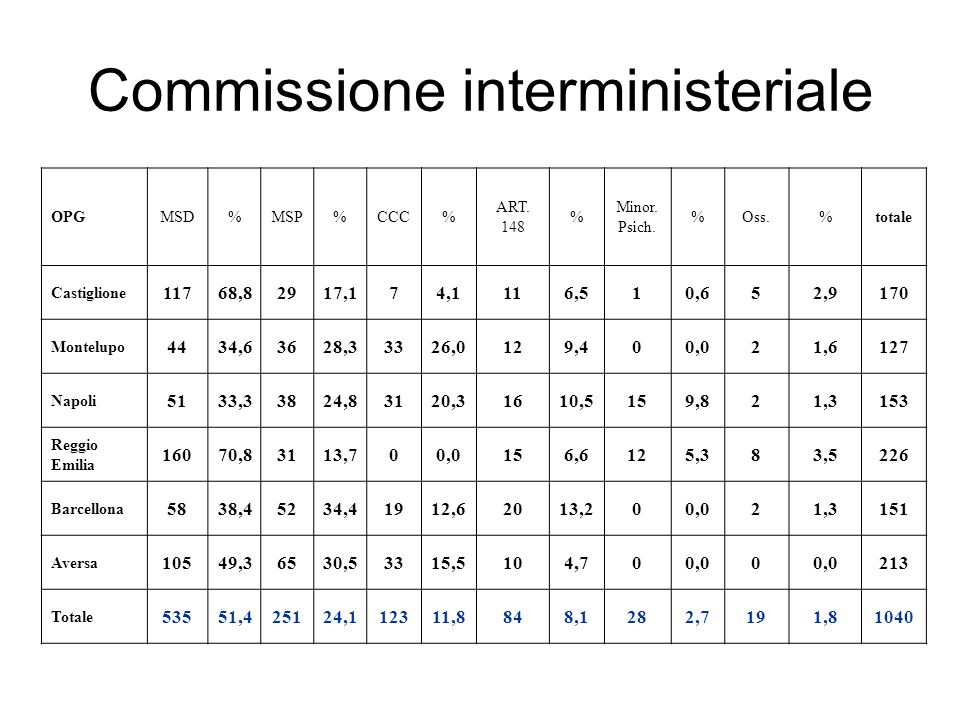 Commissione interministeriale