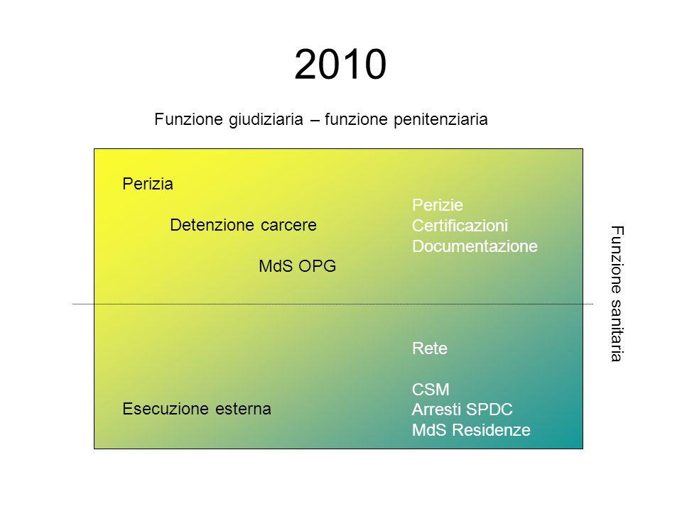 2010 Funzione giudiziaria – funzione penitenziaria Perizia