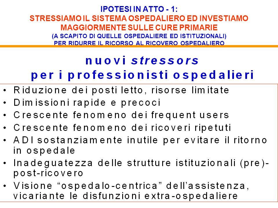 IPOTESI IN ATTO - 1: STRESSIAMO IL SISTEMA OSPEDALIERO ED INVESTIAMO MAGGIORMENTE SULLE CURE PRIMARIE (A SCAPITO DI QUELLE OSPEDALIERE ED ISTITUZIONALI) PER RIDURRE IL RICORSO AL RICOVERO OSPEDALIERO