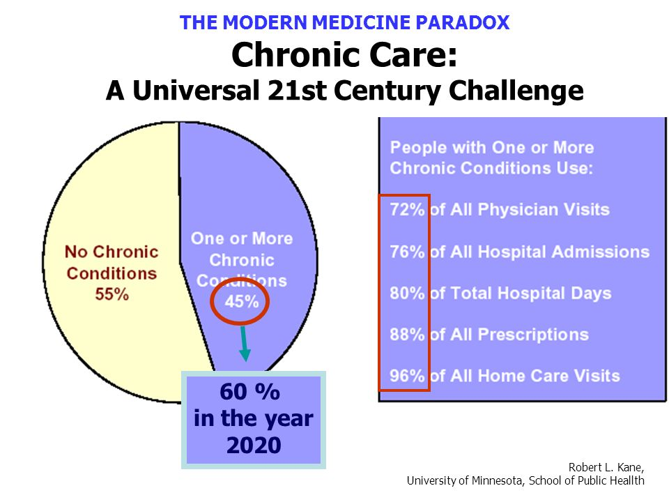THE MODERN MEDICINE PARADOX Chronic Care: A Universal 21st Century Challenge