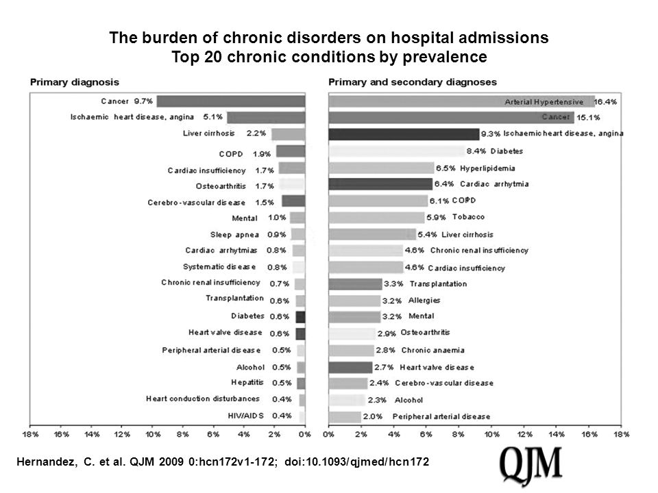 The burden of chronic disorders on hospital admissions