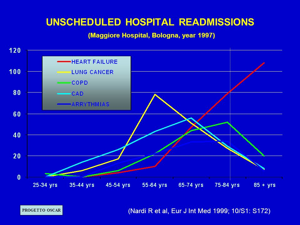 UNSCHEDULED HOSPITAL READMISSIONS (Maggiore Hospital, Bologna, year 1997)