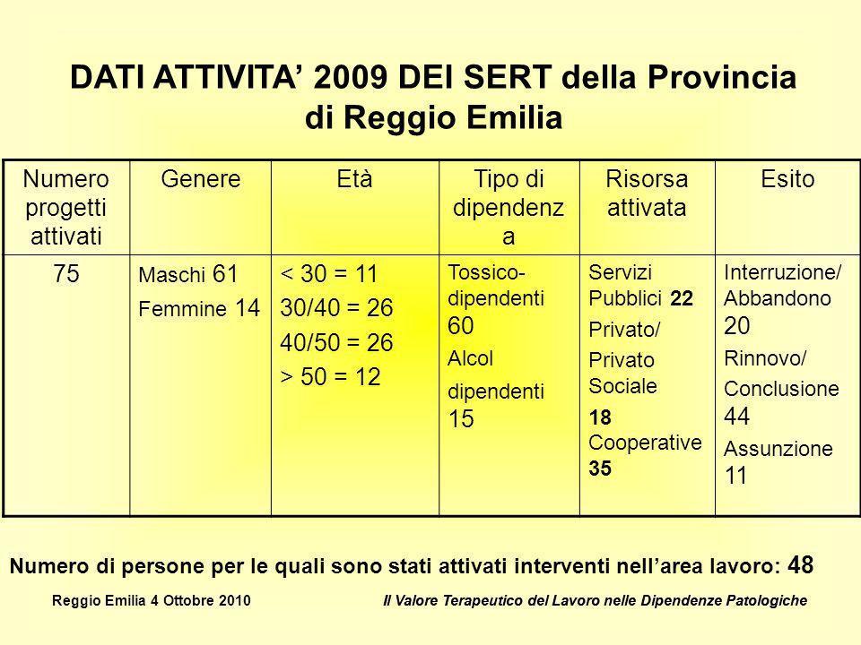 DATI ATTIVITA' 2009 DEI SERT della Provincia di Reggio Emilia