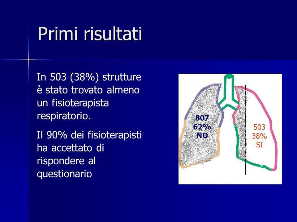Primi risultati In 503 (38%) strutture è stato trovato almeno un fisioterapista respiratorio.