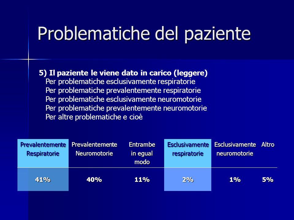 Problematiche del paziente