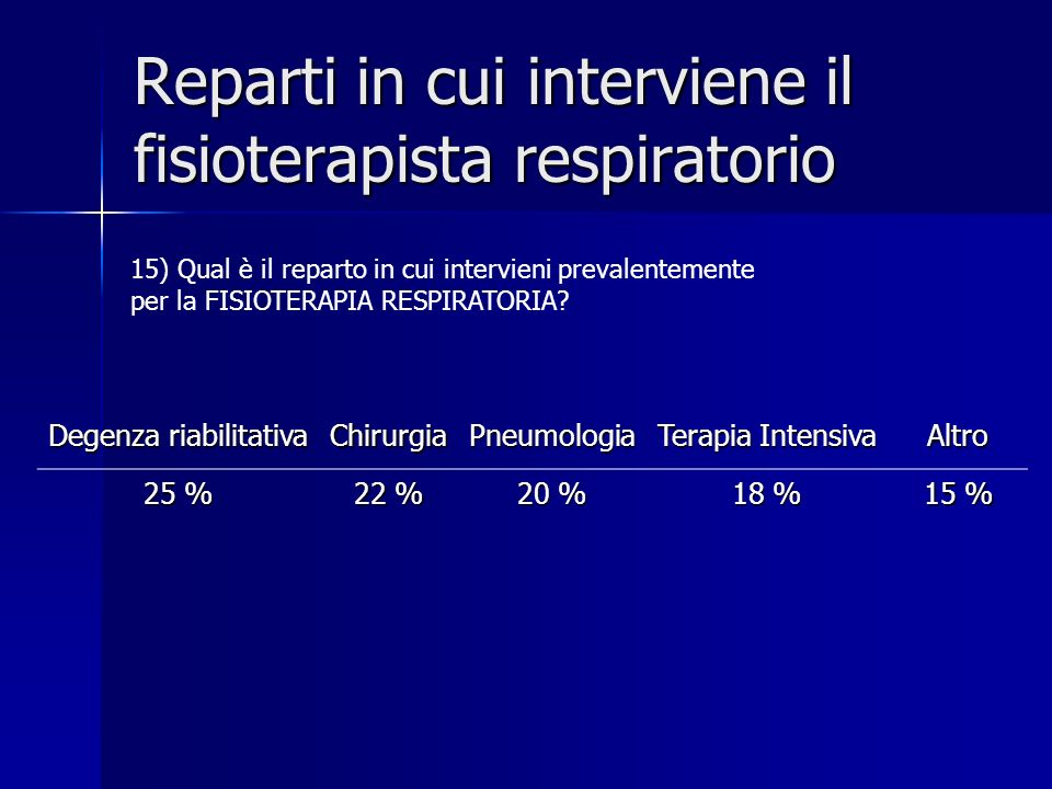 Reparti in cui interviene il fisioterapista respiratorio